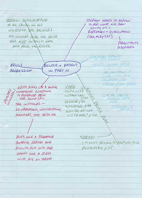 Stephen & Edith's relationship. Mind map for Walls of Silence by Ruth Wade