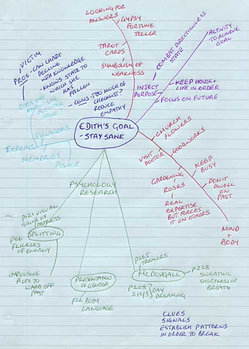 Edith's goal. Mind map for Walls of Silence by Ruth Wade